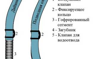 Принцип работы трубки для подводного плавания
