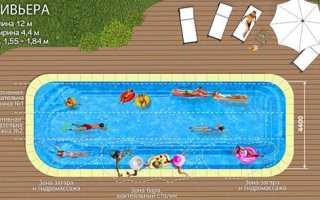 Стандартная глубина бассейна